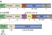 以太网帧结构 vlan标签 QoS实现-西秦记